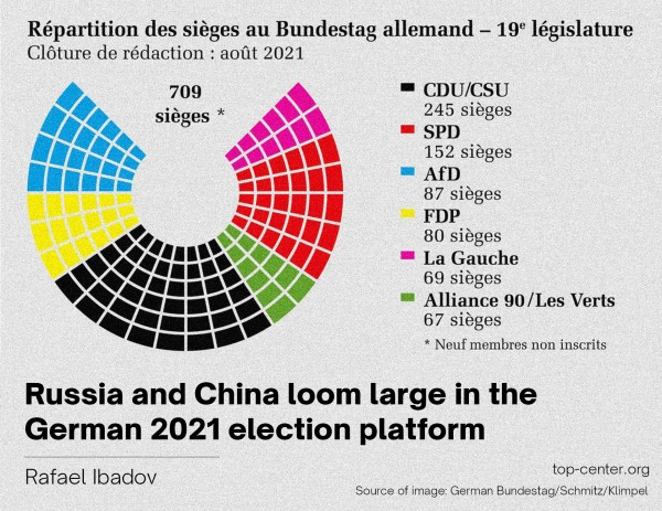 Russia and China loom large in the German 2021 election platform