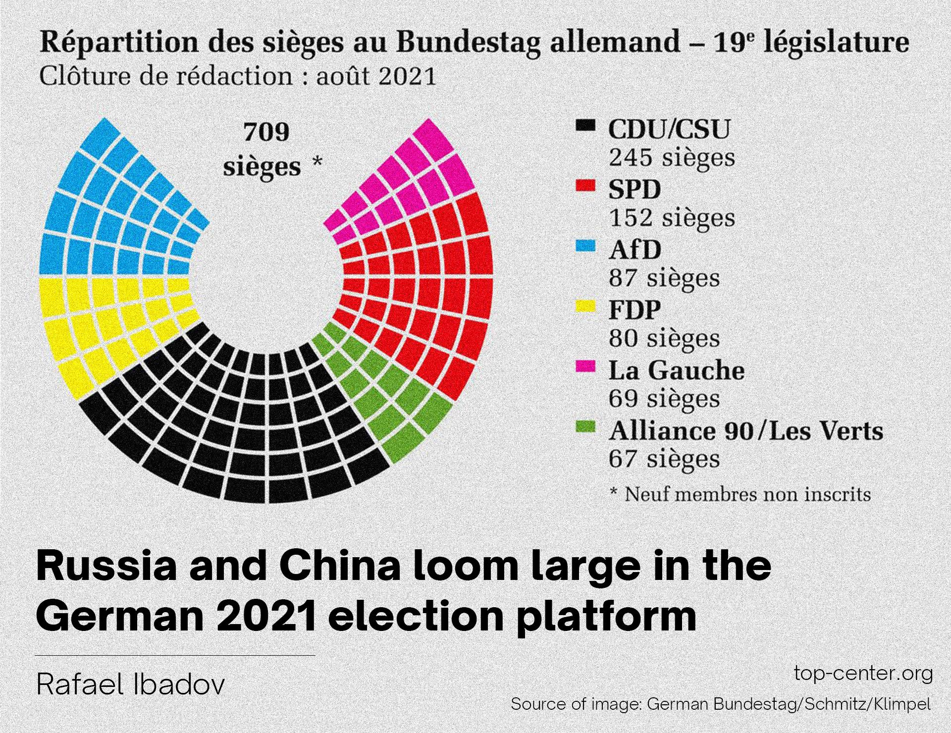 Rusiya və Çin faktoru Almaniya 2021 seçki platformasında önəmli yer tutur